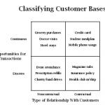 classifying-customer-bases
