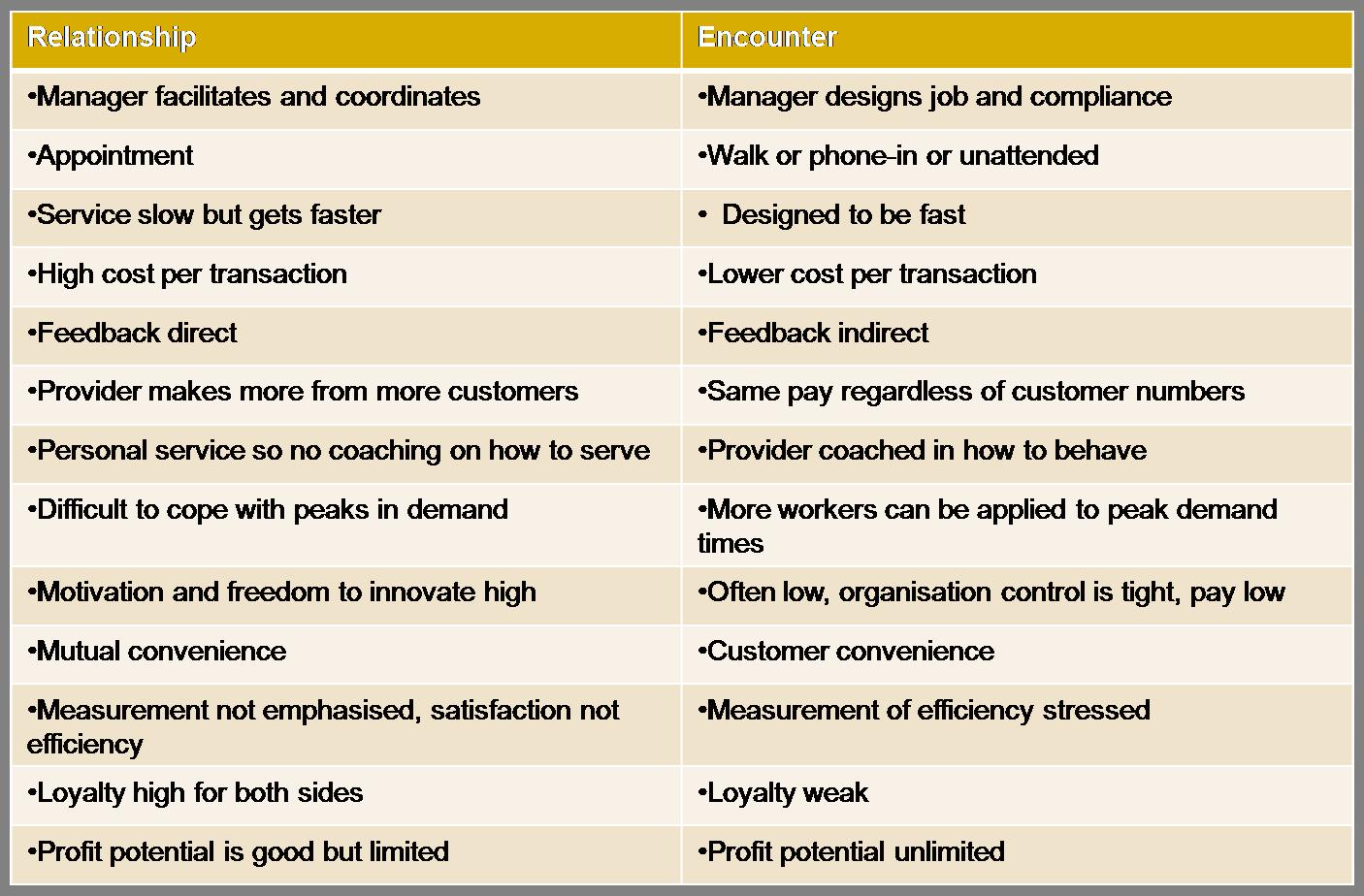 relationship-vs-encounter