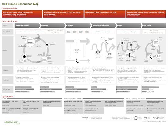 Reference: http://adaptivepath.org/wp-content/uploads/2011/11/RailEuropeCXMapFINAL.001.png